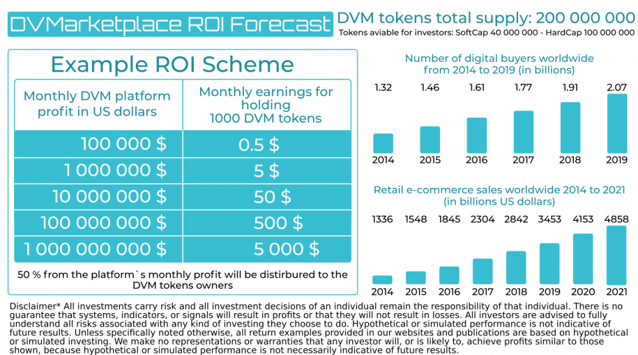 ROI table